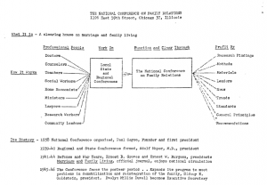 1946 organization diagram